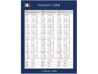 こういうのが欲しかった!イタリア動詞活用表一覧 【A1】【A2】【B1】【B2】【C1】【C2】